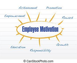 werknemer, motivatie, ontwerp, model, illustratie