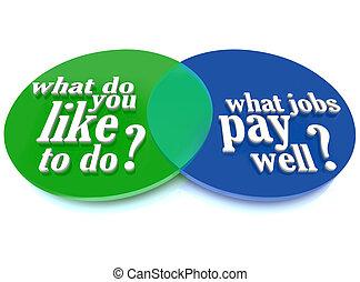 What Do You Like to Do Job Venn Diagram Advice