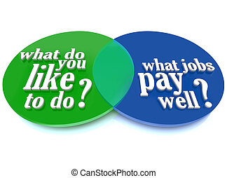 What Do You Like to Do Job Venn Diagram Advice