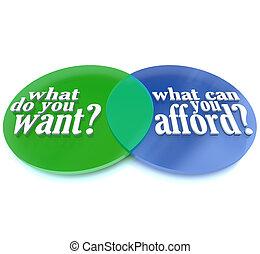 What Do You Want vs Can You Afford Venn Diagram - A Venn...