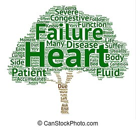 What is Congestive Heart Failure text background word cloud concept