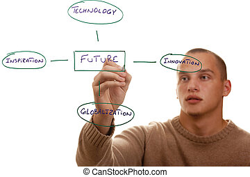 What is Future