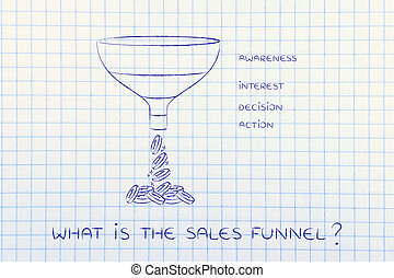 What is the Sales funnel, Awareness Interest Decision Action...