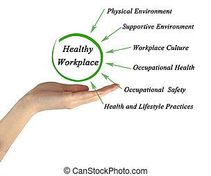 What make Healthy Workplace