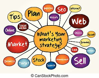What's Your Marketing Strategy mind map