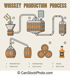 Whiskey production process. Distillation and aging whisky...