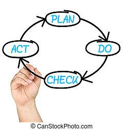 whiteboard, kontrollieren, pdca, plan, zyklus, akt