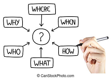 Who where when business concept