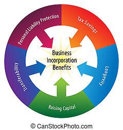 wiel, incorporatie, voordelen