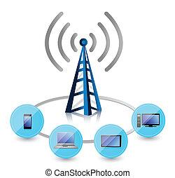 wifi, torre, conectado, a, un, conjunto, de, electrónica