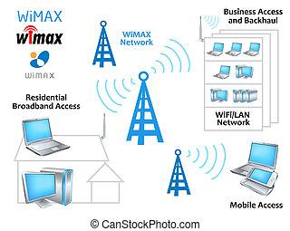 wimax, ネットワーク