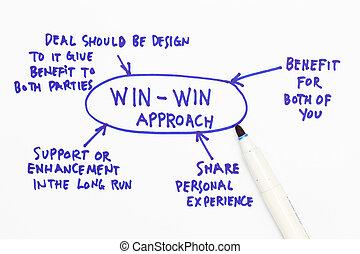 win-win, aproximação