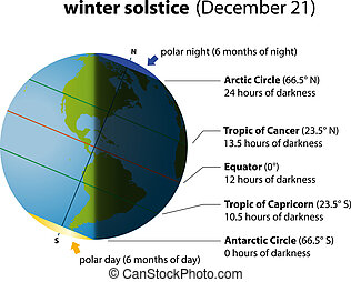 Illustration of winter solstice on december 21. Globe with North America and South America, sunlight and shadows.