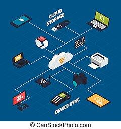 Wireless Synchronization Isometric Concept - Isometric cloud...