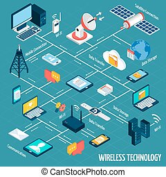 Wireless technology flowchart with isometric mobile devices set vector illustration