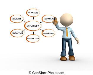 wizerunek, konceptualny, strategia
