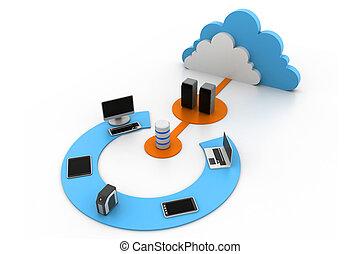 wolk, artikelen & hulpmiddelen, gegevensverwerking