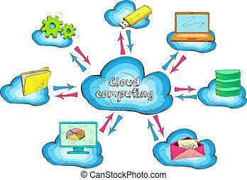 wolk, concept, technologie, netwerk, dienst