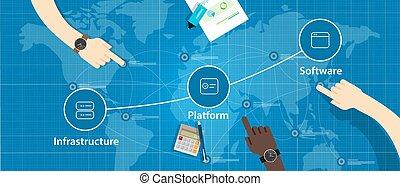 wolke, infrastruktur, software, service, iaa, s, stapel, saa...