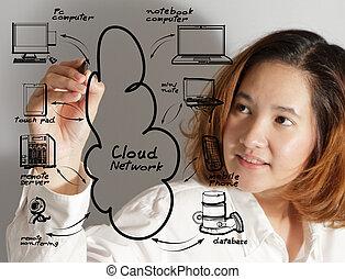 wolke, vernetzung