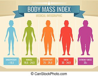 Woman body mass index vector medical infographic