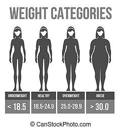 Woman body mass index. - Woman body mass index infographics....