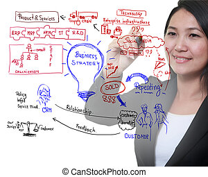 drawing idea board of business process - woman drawing idea...