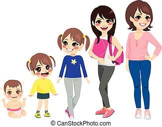 Woman Growing Stages - Woman growing stages from baby girl ...