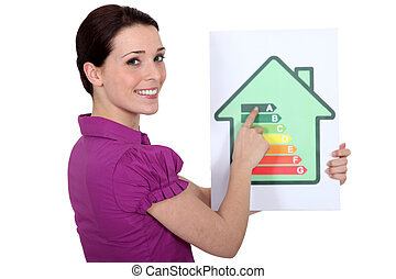 Woman pointing to an energy efficiency rating chart
