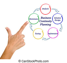 Woman presenting Business Continuity Planning