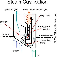 Wood gas is a syngas fuel system.