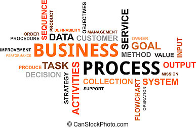 word cloud - business process - A word cloud of business...
