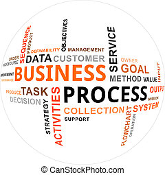 word cloud - business process