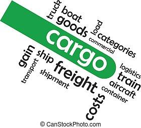 word cloud - cargo