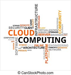 A word cloud of cloud computing