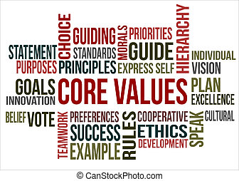 A word cloud of Core values related items