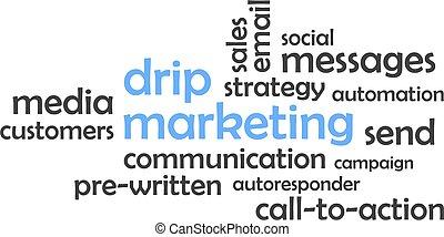 word cloud - drip marketing
