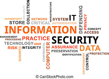A word cloud of information security related items