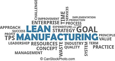 word cloud - lean manufacturing - A word cloud of lean...