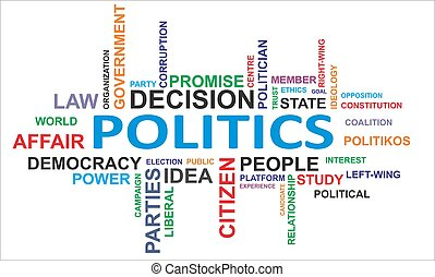 A word cloud of politics related items
