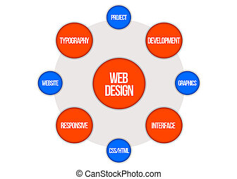 word cloud - web design - Circles with web design related...