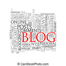 Word tags wordcloud of blog