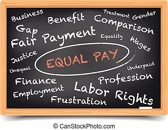 Wordcloud Equal Pay
