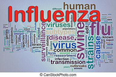 Wordcloud of Influenza - Words in a wordcloud of Influenza.