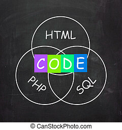 Words Referring to Code HTML PHP and SQL