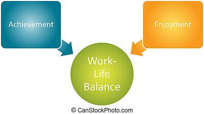 Work Life Balance diagram