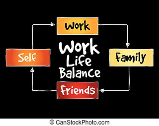Work Life Balance mind map