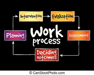Work process mind map