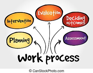 Work process mind map, business concept