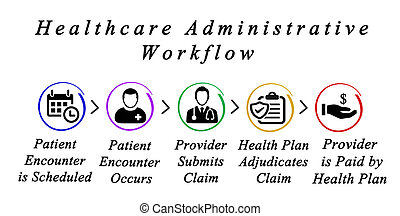 workflow, gesundheitspflege, administrativ